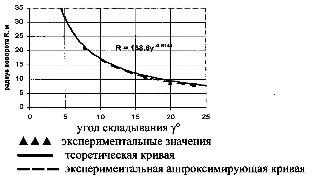 Инструкция По Охране Труда Для Водителя Агп-22