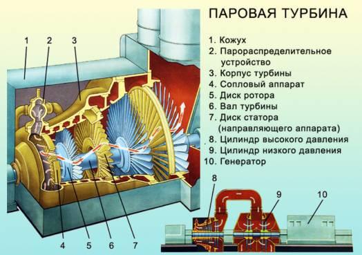Газовые турбины