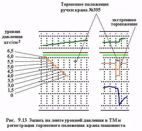Порядок включения комплекса и ввода параметров: установить модуль памяти мпмэ в отсек, расположенный в верхней части блока управления бу-3п, закрыть крышку отсека.