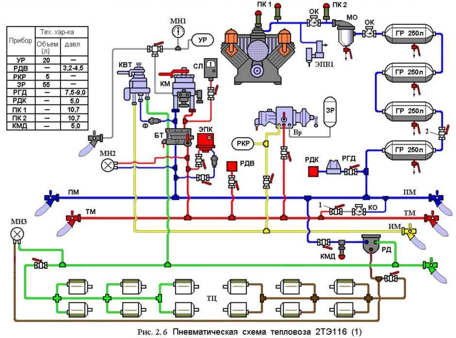 Автоматические тормоза подвижного состава железных дорог.