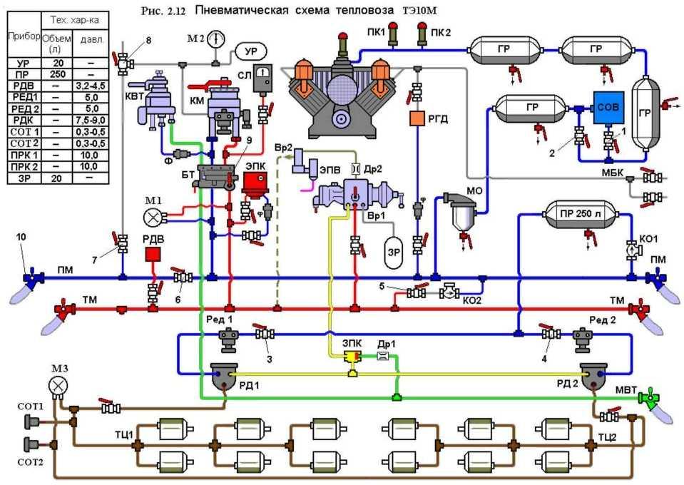 Устройство и ремонт тепловозов