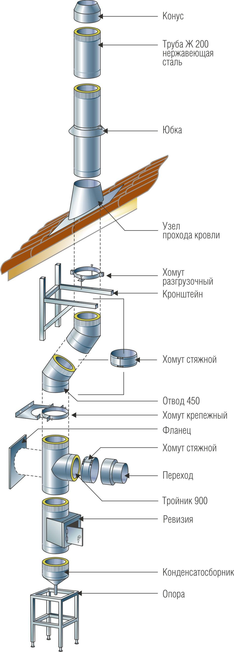 Сборка дымохода из нержавейки пошаговая инструкция
