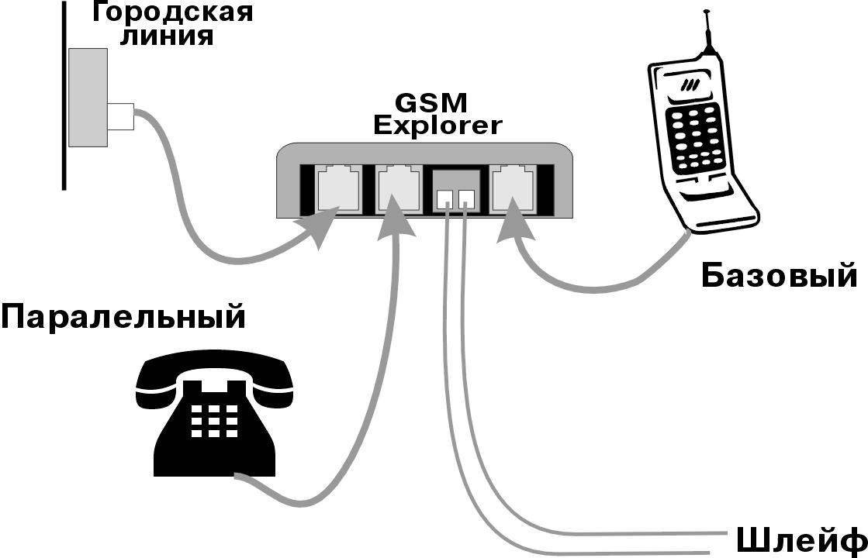 Как подключить стационарный телефон к линии связи ...